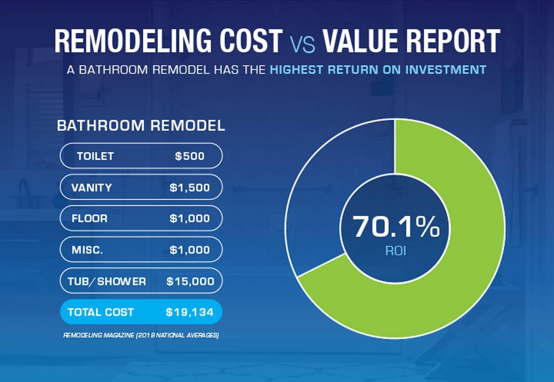 bath-remodel-value-chart